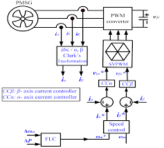maximum power extraction from utility interfaced wind turbines figure 24 control block diagram of generator