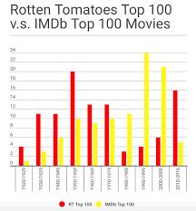 examining the best years for films based on rotten tomatoes and imdbvsrt bargraph