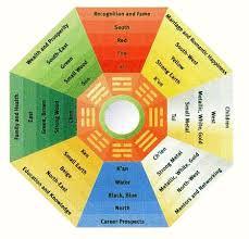 dealing feng shui: a feng shui chart click to enlarge