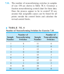Fraction Size Chart Solved The Number Of Nonconforming Switches In Samples Of