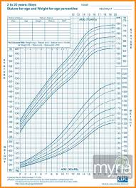 Army Height And Weight Chart Calculator 22 Prototypic Height And Weight Chart For Us Army