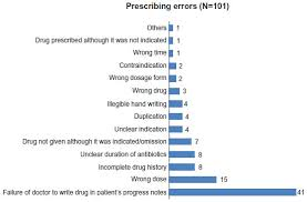 Full Text Nature And Frequency Of Medication Errors In A