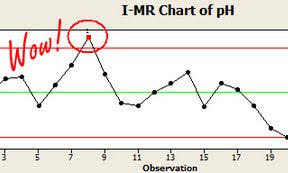 Control Chart Selection Decision Tree Control Chart Tutorials And Examples