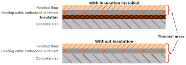 Heated Bathroom Floor Custom Insulation For Electric Underfloor Heating Systems