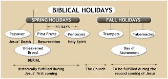 Marion Bible Fellowship Biblical Feasts And Holidays