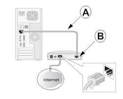 socrates s experience how to configure netgear wireless n150 locate the ethernet cable that came your netgear product insert one end of this internet cable see below into your modem c and the other end into