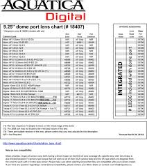 Aquatica Port Chart Nikon Lens Chart Use This Chart With The Following Nikon