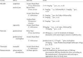 Nsaid Classes Chart Table 1 From Veterinary Issues Related To Bears Ursidae