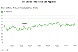 Reagan Approval Rating Chart A Tale Of Two Speeches Presidential Power