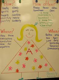 Adverb Anchor Chart 2nd Grade Ms Wades Wise Owls Anchor Chart Adverbs