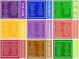 Essential Oils Uses Chart Young Living Pin On Young Living Essential Oils