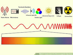 Infrared Light Spectrum Wavelength Chart How To Understand The Electromagnetic Spectrum With Pictures