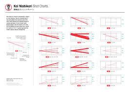 Kei Nishikoris Critical Shot Charts Tennismash