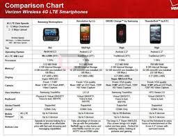 Samsung Stratosphere Spotted In Verizon Comparison Chart