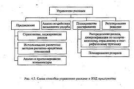 Особенности организации управления внешнеэкономической  Рисунок 4 Схема способов управления рисками в ВЭД предприятия 4