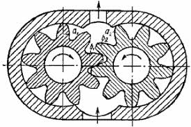 Шестерные насосы Реферат Схема шестеренного насоса с шестернями внешнего зацепления