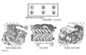 1998 chevy bu engine diagram great installation of wiring how to change spark plugs change spark plugs 1998 chevy bu rh 2carpros com 2000 chevy bu parts diagram 1997 chevy bu engine diagram