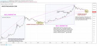 Bitcoin A Breathtaking Historical Price Chart Investing Haven