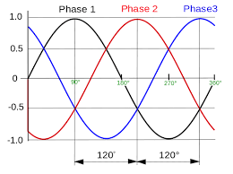 3 phase power wye it matters 208 Volt 1 Phase Diagram 208 Volt 1 Phase Diagram #100 240 Volt Wiring Diagram