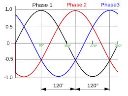 3 phase power wye it matters