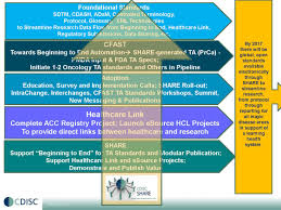 strategies goals roadmap cdisc click here to view the key accomplishments for 2015