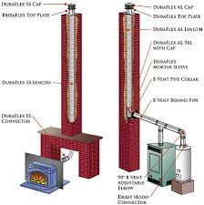 duraflex flexible pipe chimney relining northline express