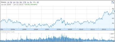 10 Year Stock Charts Walmart Dividend Stock Analysis Dgi R