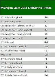 Michigan State Spartans The College Football Matrix