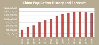 China The Worlds Most Populated Country Lessons Tes Teach