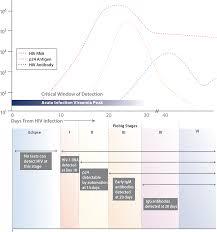 Human Anti Hiv Igm Detection By The Oraquick Advance Rapid