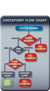 twinflexpro two wire fire alarm system fike uk fire alarm flow chart at Fire Alarm Flow Diagram