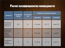 Презентация к дипломной работе Расчет коэффициентов ликвидности