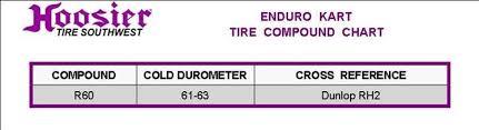Kart Tire Durometer Chart Enduro Sprint Road Race Super Kart 4 5 10 0 5 R60b Circle