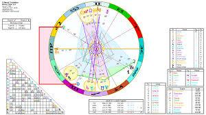 Edward Snowden An Astrological Analysis