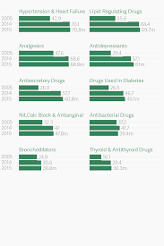 Uk Year End Charts 2015 Atlas Charts From Uk Parliament