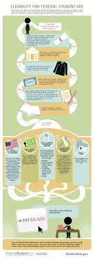 who gets aid federal student aid eligibility infographic