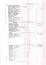 Управление молодёжной и семейной политики культуры и спорта  План мероприятий по реализации плана мероприятий дорожная карта Изменения в сфере культуры направленные на повышение ее эффективности в ЗАТО Северск к