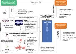 ileal lipid metabolism
