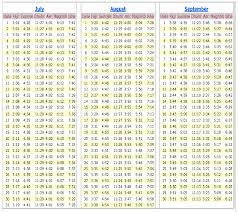 43 Times Table Chart Namaz Time Table Chart Delhi Www Bedowntowndaytona Com