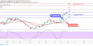 Gold Xauusd Price Broke Out At Resistance Level Of 1 435