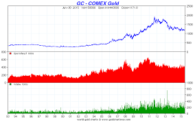 Comex Gold Stockpiles Trading From Physical To Paper