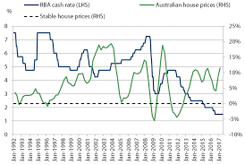 Chart 4 Australian House Prices And Cash Rate Pinnacle