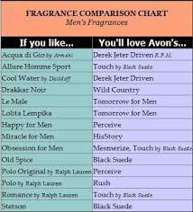 Fragrance Comparison Chart For Women Fragrance Comparison
