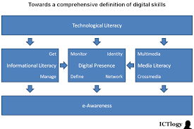 ictd blog digital literacy explaining these concepts a single example that is all the concepts using the very same example for all of them is not always easy