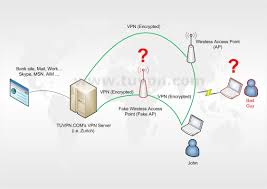 blog tuvpn com vpn protection in wifi hotspots as we can see using a vpn service as we described in the post entitled privacy any traffic between our laptop and the vpn server in this case zurich is