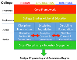 college degrees are outdated for today s uncertain work i think this school be pioneering one of the new models of undergraduate professional education one designed to educate students adept at