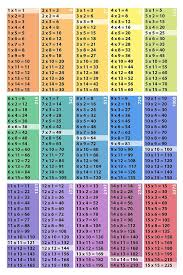 Multiplication Table Poster Download 15x15 Squares Cubes