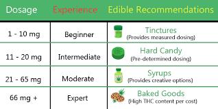 Edible Dosage Chart 10mg Thc Mg Dosage Chart Www Bedowntowndaytona Com