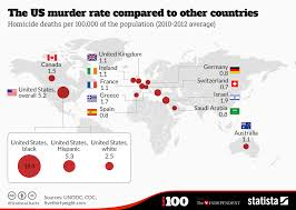 Chart The Us Murder Rate Compared To Other Countries Statista