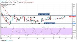 Monero Xmr Price Analysis March 21 Cryptoglobe